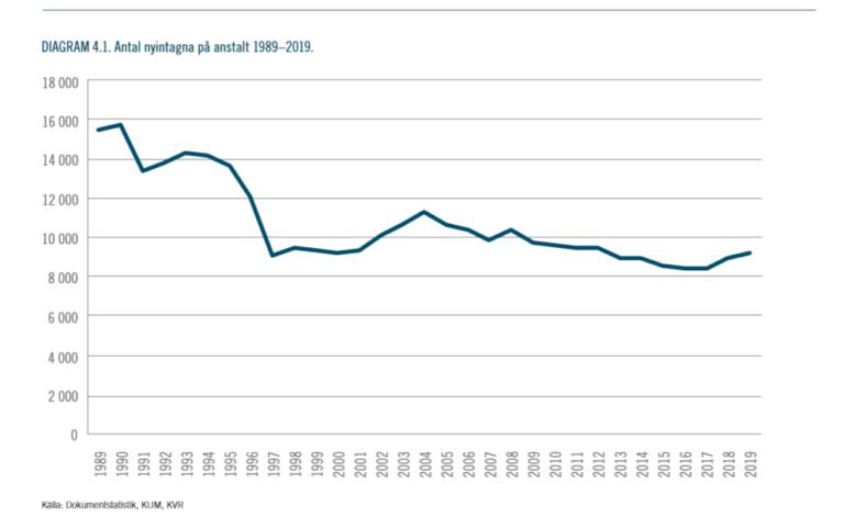 Soaring Crimes ATH – Conviction Rate NearATL